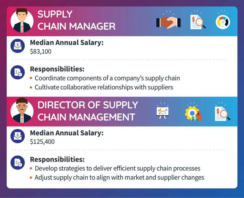 A supply chain manager makes a median annual salary of $83,100. Responsibilities include coordinating components of a company's supply chain and cultivating collaborative relationships with suppliers. A director of supply chain management makes a median annual salary of $125,400. Responsibilities include developing strategies to deliver efficient supply chain processes and adjusting supply chains to align with market and supplier changes.