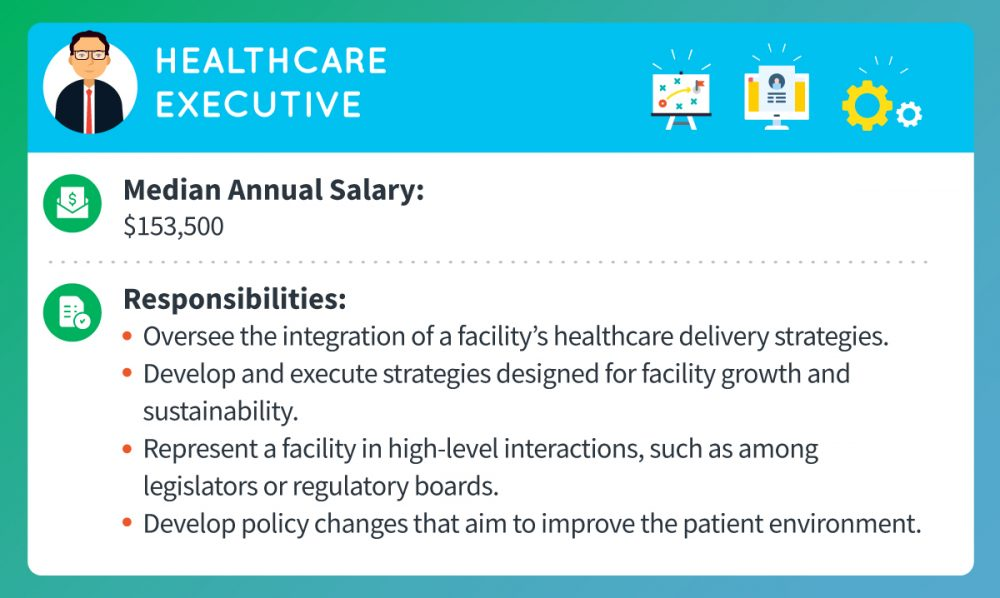 A healthcare executive's median annual salary is around $153,500. Responsibilities include overseeing the integration of a facility's healthcare delivery strategies, developing and executing strategies designed for facility growth and sustainability, representing a facility in high-level interactions such as to legislators or regulatory boards, and developing policy changes that aim to improve the patient environment.