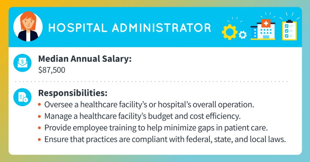 A hospital administrator's median annual salary is around $87,500. Responsibilities include overseeing a healthcare facility's or hospital's overall operation, managing a healthcare facility's budget and cost efficiency, providing employee training to help minimize gaps in patient care, and ensuring that practices are compliant with federal, state, and local laws.