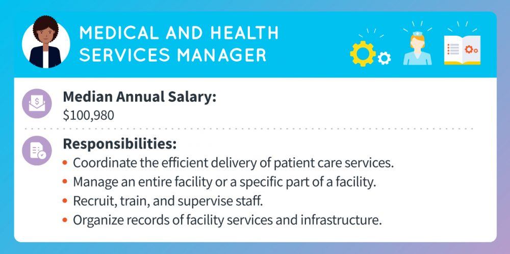 A medical and health services manager's median annual salary is around $100,980. Responsibilities include coordinating the efficient delivery of patient care services; managing an entire facility or a specific part of a facility; recruiting, training, and supervising staff; and organizing records of facility services and infrastructure.