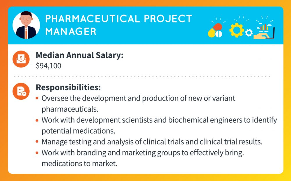 A pharmaceutical project manager's median annual salary is around $94,100. Responsibilities include overseeing the development and production of new or variant pharmaceuticals, work with development scientists and biochemical engineers to identify potential medications, managing testing and analysis of clinical trials and clinical trial results, and working with branding and marketing groups to effectively bring medications to market.