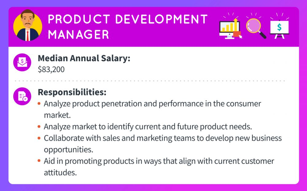 A product development manager makes a median annual salary of $83,200. Responsibilities include analyzing product penetration and performance in the consumer market, analyzing market to identify current and future product needs, collaborating with sales and marketing teams to develop new business opportunities, and aiding in promoting products in ways that align with current customer attitude.