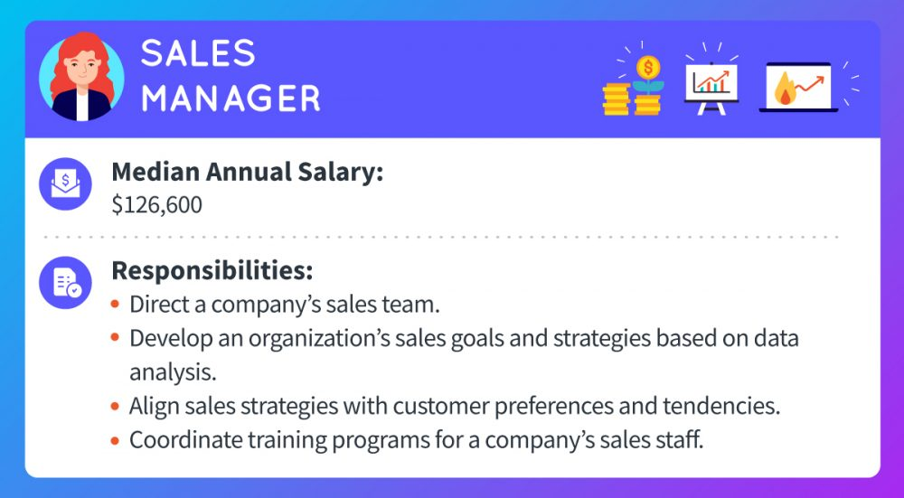 A sales manager makes a median annual salary of $126,600. Responsibilities include directing a company's sales team, developing an organization's sales goals and strategies based on data analysis, aligning sales strategies with customer preferences and tendencies, and coordinating training programs for a company's sales staff.