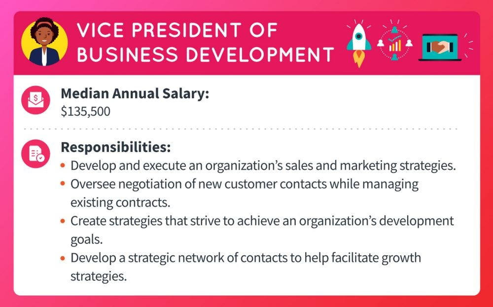 A vice president of business development makes a median annual salary of $135,500. Responsibilities include developing and executing an organization's sales and marketing strategies, overseeing negotiation of new customer contacts while managing existing contracts, creating strategies that strive to achieve an organization's development goals, and developing a strategic network of contacts to help facilitate growth strategies.