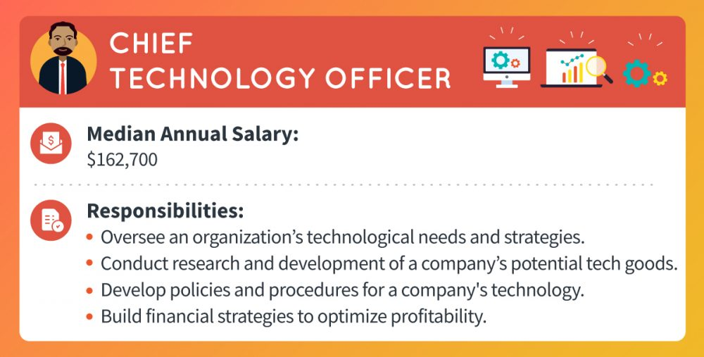 A chief technology officer makes a median annual salary of $162,700. Responsibilities include overseeing an organization's technological needs and strategies, conducting research and development of a company's potential tech goods, developing policies and procedures for a company's technology, and building financial strategies to optimize profitability.