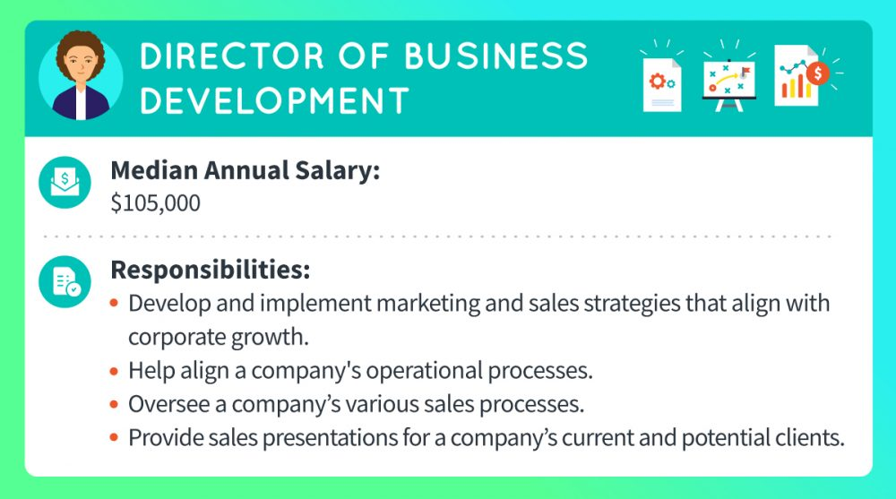 A director of business development makes a median annual salary of $105,000. Responsibilities include developing and implementing marketing and sales strategies that align with corporate growth, helping align a company's operational processes, overseeing a company's various sales processes, and providing sales presentations for a company's current and potential client base.