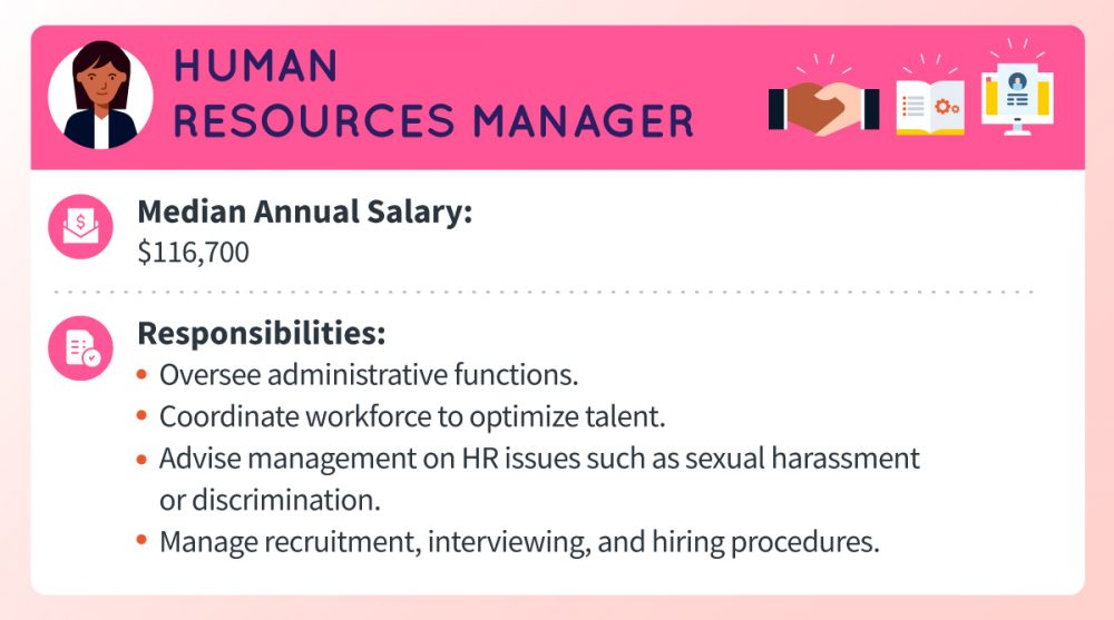 A human resources manager's median annual salary is around $116,700 Responsibilities include overseeing administrative functions, coordinating workforce to optimize talent, advising management on HR issues such as sexual harassment or discrimination, and managing recruitment, interviewing, and hiring procedures.