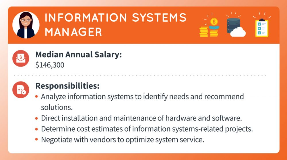 An information systems manager's median annual salary is around $146,300. Responsibilities include analyzing information systems to identify needs and recommend solutions, directing installation and maintenance of hardware and software, determining cost estimates of information systems-related projects, and negotiating with vendors to optimize system service.