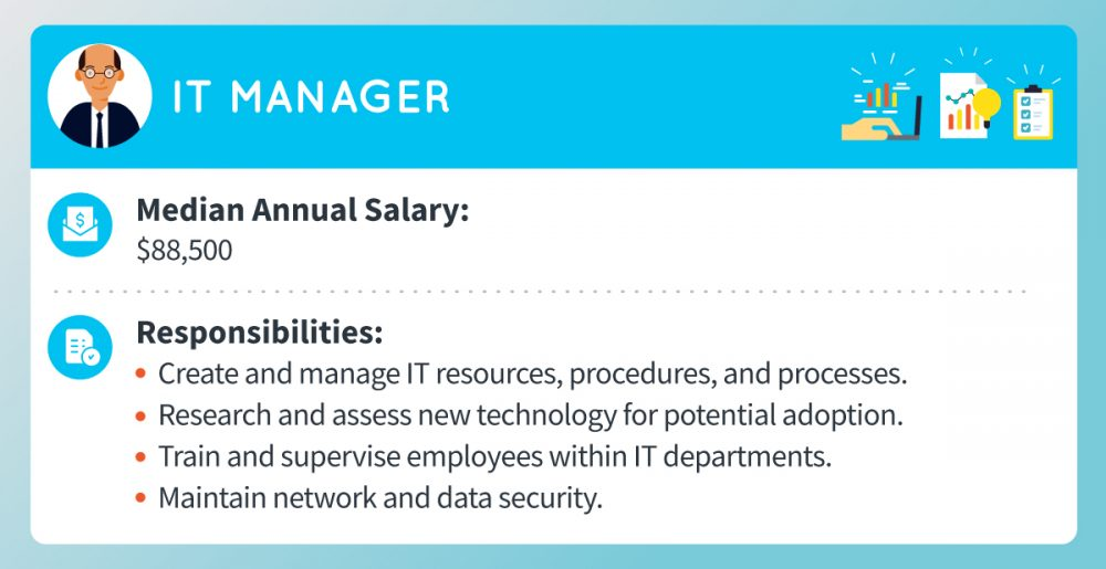 An IT manager's median annual salary is around $88,500. Responsibilities include creating and managing IT resources, procedures, and processes, researching new technology for potential adoption, training and supervising employees within IT departments, and maintaining network and data security.