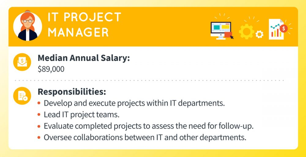 An IT project manager's median annual salary is around $89,000. Responsibilities include developing and executing projects within IT departments, leading IT project teams, evaluating completed projects to assess the need for follow-up, and overseeing collaborations between IT and other departments.