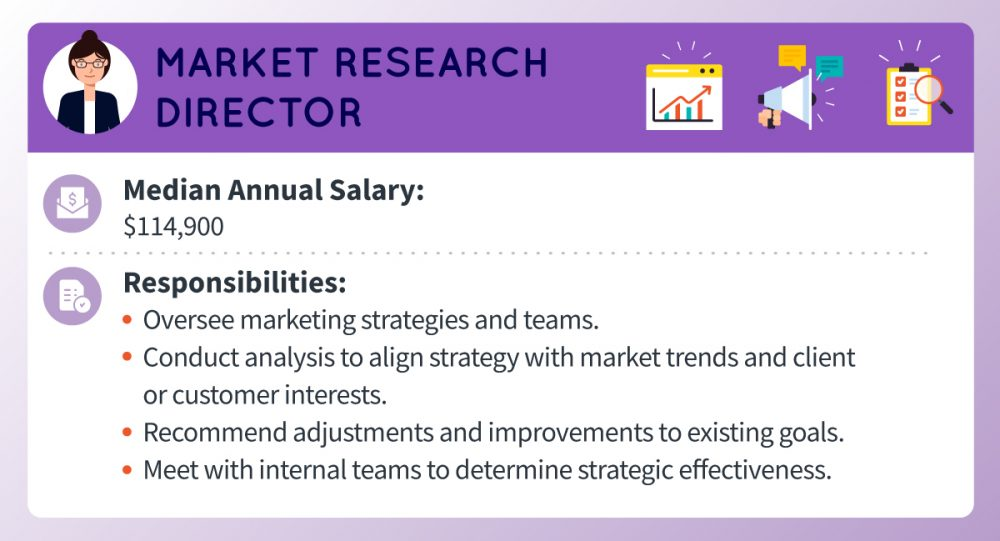 A market research director's median annual salary is around $114,900. Responsibilities include overseeing marketing strategies and teams, conducting analysis to align strategy with market trends and client or customer interests, recommending adjustments and improvements to existing goals, and meeting with internal teams to determine strategic effectiveness.