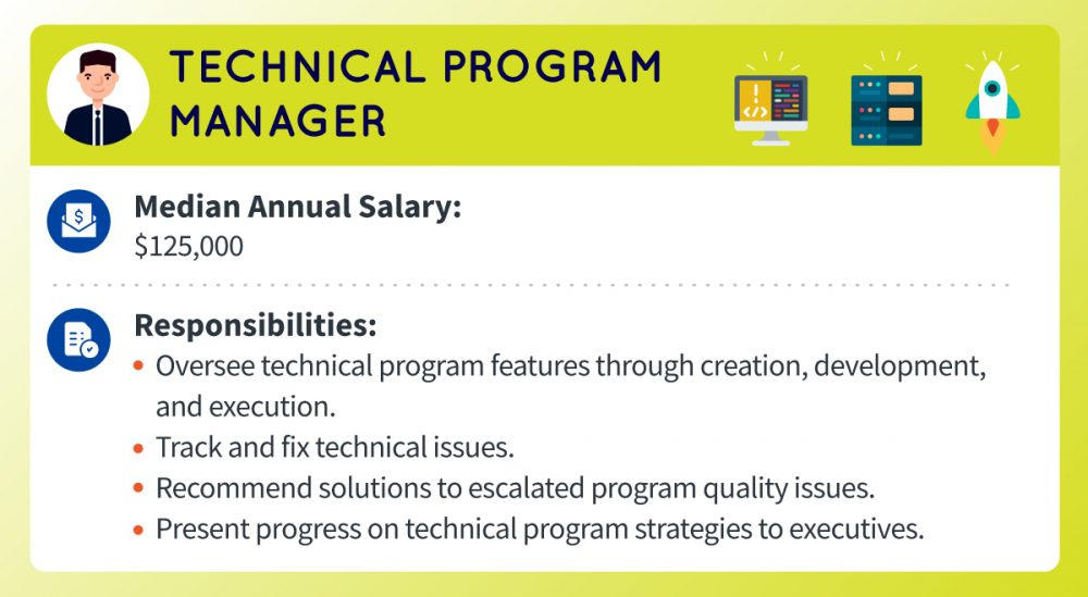 A technical program manager's median annual salary is around $125,000. Responsibilities include overseeing technical program features through creation, development, and execution, tracking and fixing technical issues, recommending solutions to escalated program quality issues, and presenting progress on technical program strategies to executives.