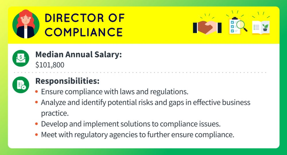 A director of compliance's median annual salary is about $101,800. Responsibilities include ensuring company compliance with laws and regulations, analyzing and identifying potential risks and gaps in effective business practice, developing and implementing solutions to compliance issues, and meeting with regulatory agencies to further ensure compliance.