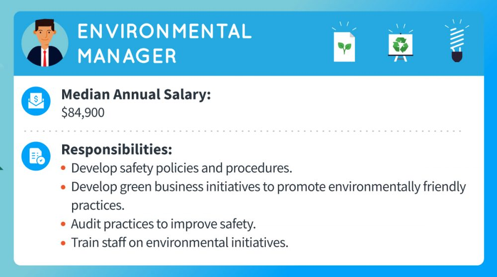 An environmental manager's median annual salary is about $84,900. Responsibilities include developing safety policies and procedures, developing green business initiatives to promote environmentally friendly practices, auditing practices to improve safety, and training staff on environmental initiatives.