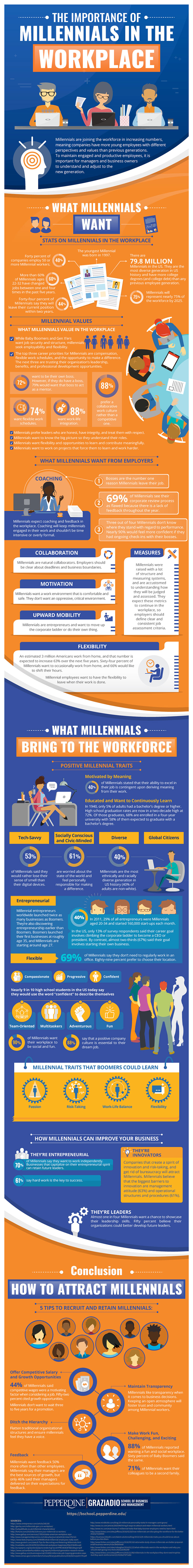 The Importance of Millennials in the Workplace