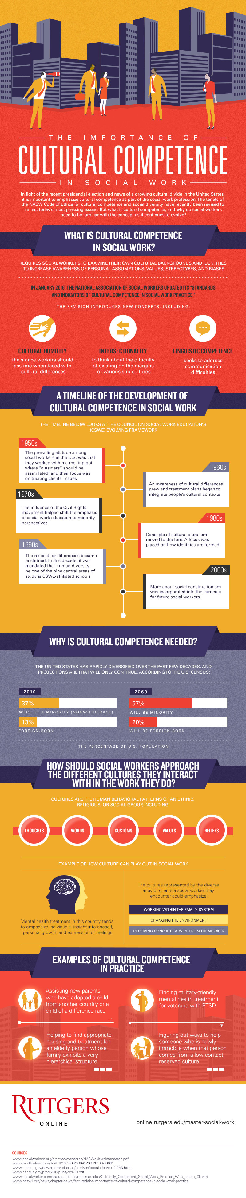 RU-MSW4-The-Importance-of-Cultural-Competence-in-Social-Work