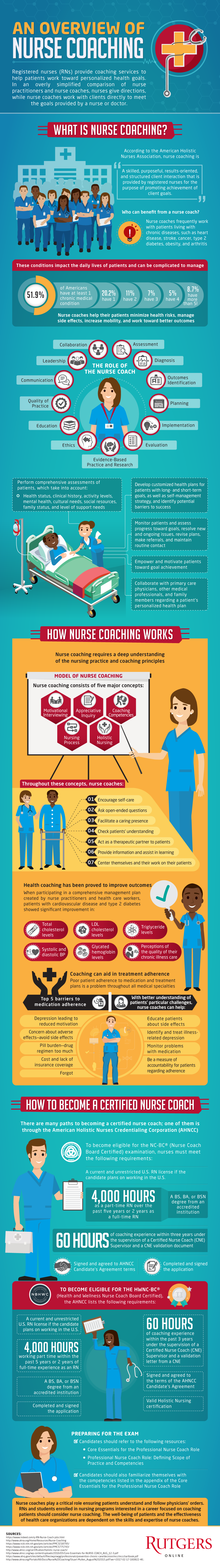 How nurse coaches can play a vital role in helping patients with chronic illnesses improve their health and outlook.