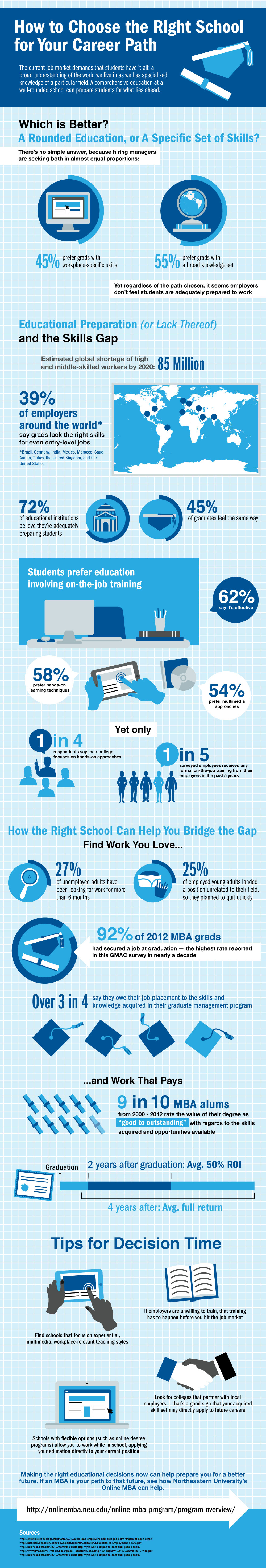 Choosing The Right School Infographic