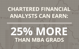 Chartered Financial Analysts Can Earn: 25% More than MBA Grads