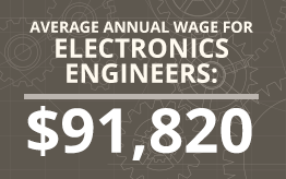 Average Annual Wage For Electronics Engineers: $91,820