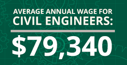Average Annual Wage for Civil Engineers: $79,340