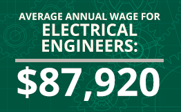 Average Annual Wage for Electrical Engineers: $87, 920