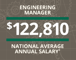 Engineering Manager $122.810 National Average Annual Salary*