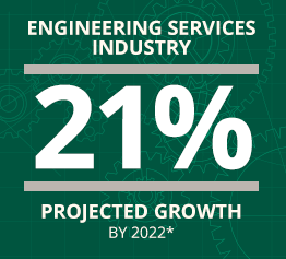 Engineering Services Industry 21% Projected Growth By 2022*