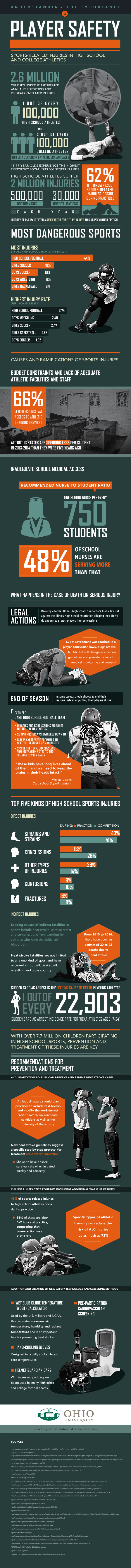 Player Safety infographic
