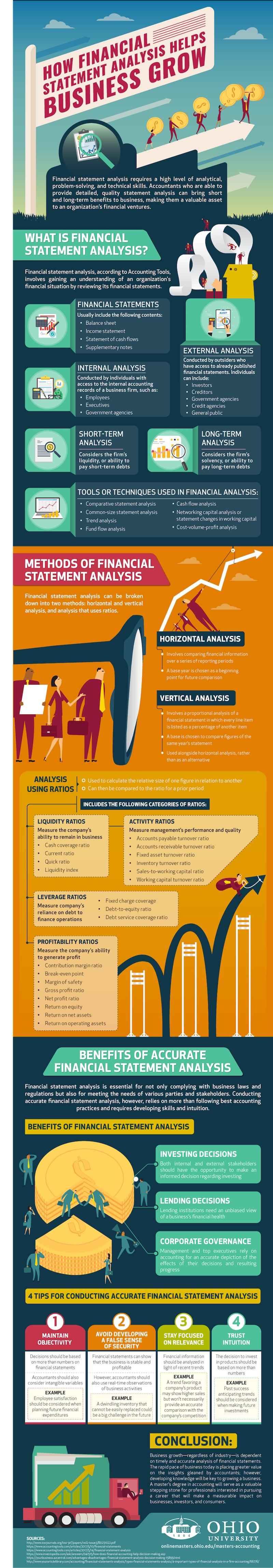 How Financial Statement Analysis Helps Business Grow infographic
