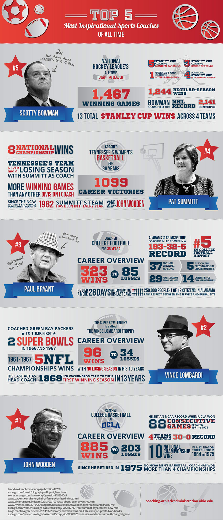 Top 5 most inspirational sports coaches of all time infographic