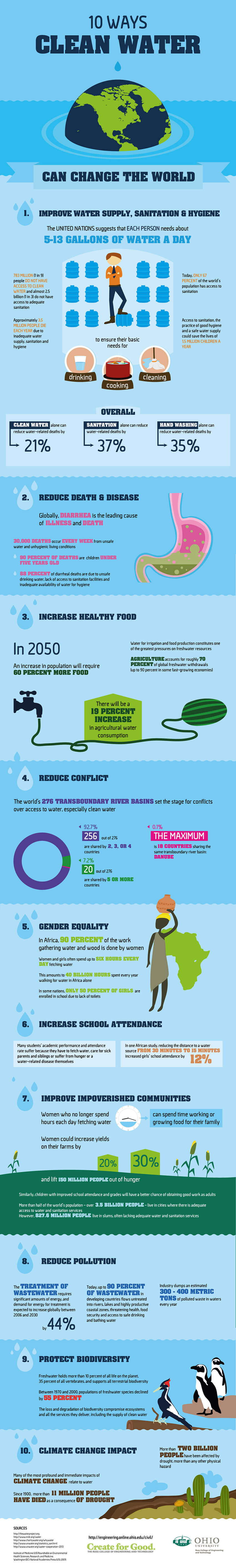 10 Ways Clean Water Can Improve The World infographic