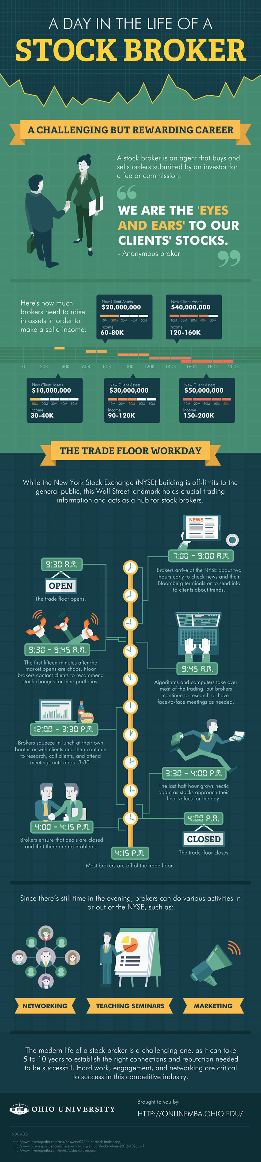 A Day in the Life of a Stock Broker infographic