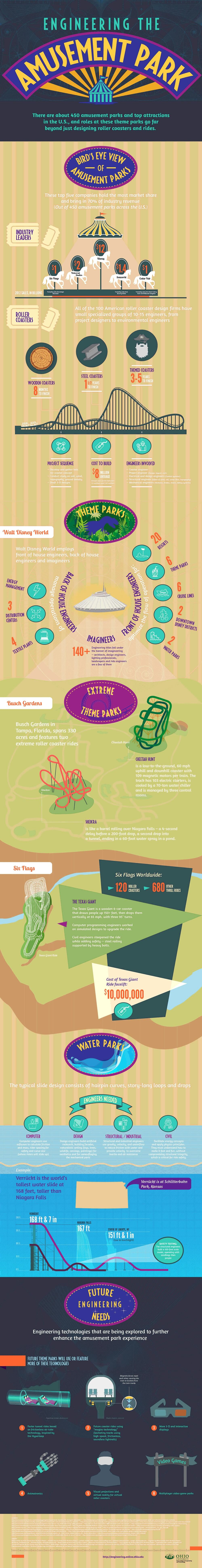 Amusement Park and Roller Coaster Engineering infographic