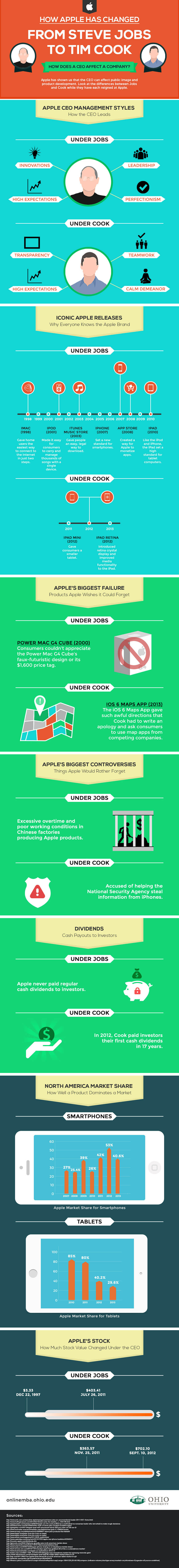 Apple CEO Leadership Infographic