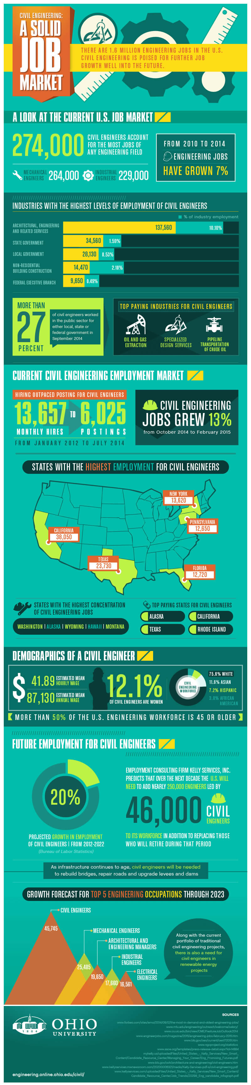 Civil Engineering: A Solid Job Market infographic