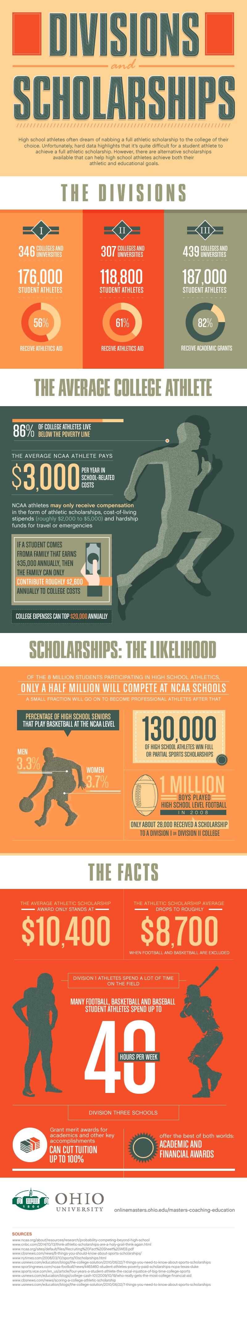 Finding Alternative Scholarships for Student Athletes infographic