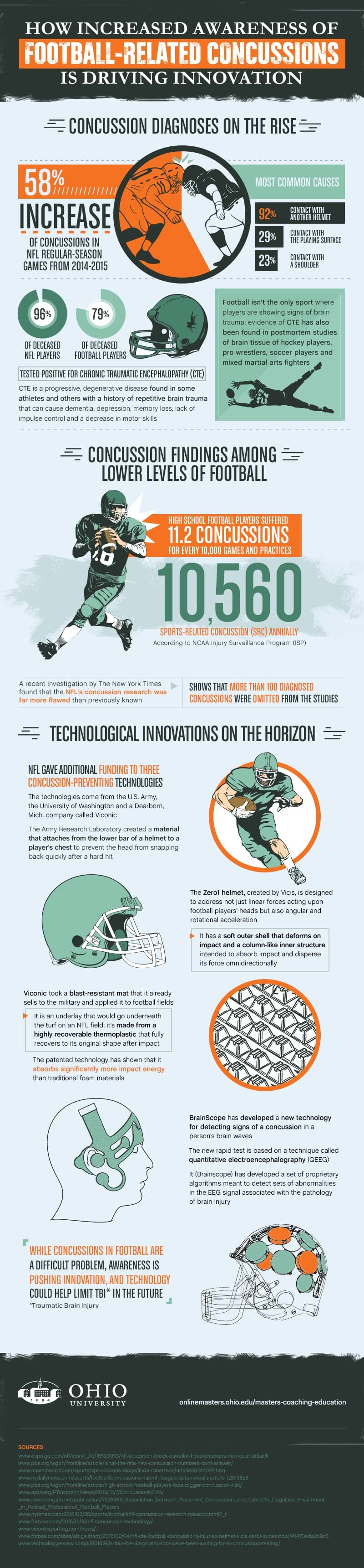 How Increased Awareness About Concussions Is Driving Football Tech Innovations infographic