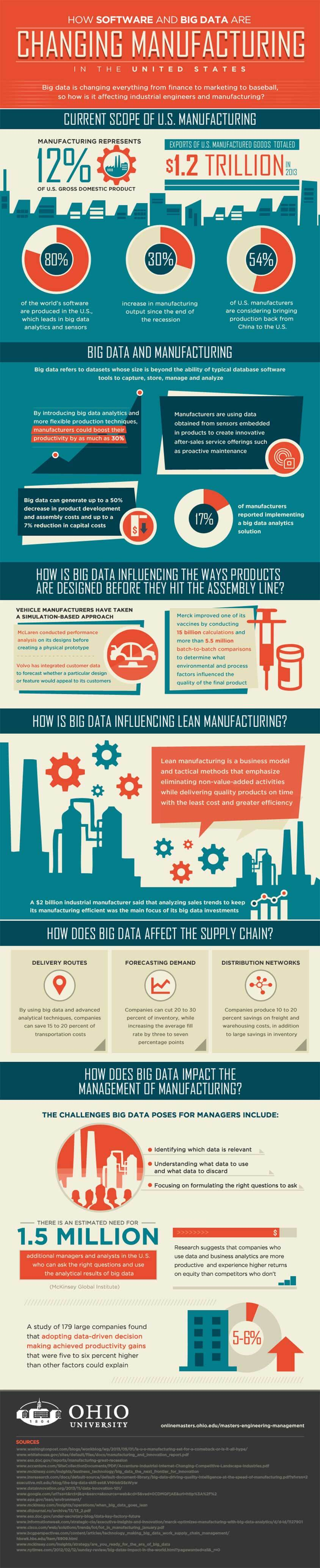 How Software and Big Data are Changing Manufacturing in the United States infographic