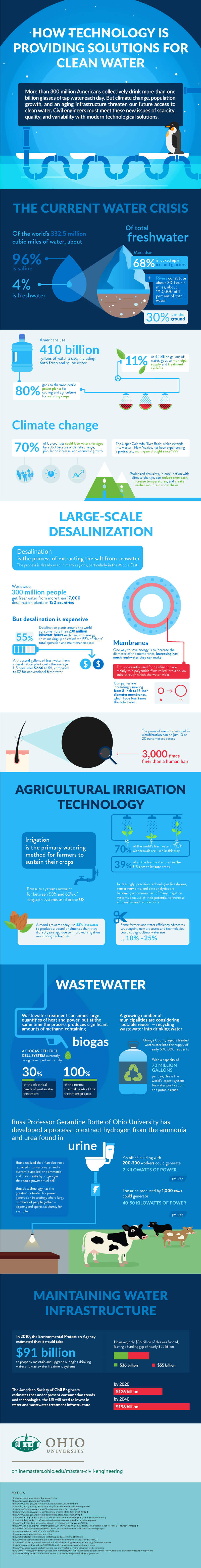 How technology is providing solutions for clean water infographic