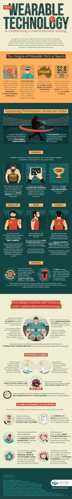 How Wearable Tech is Transforming a Coach's Decision-Making infographic