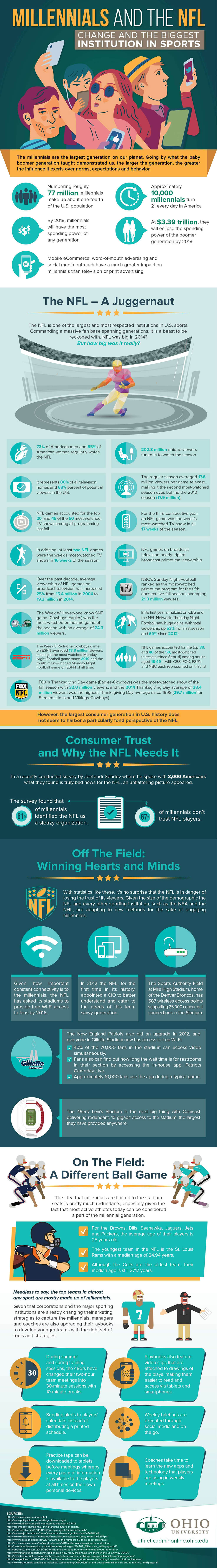 Millennials and the NFL infographic