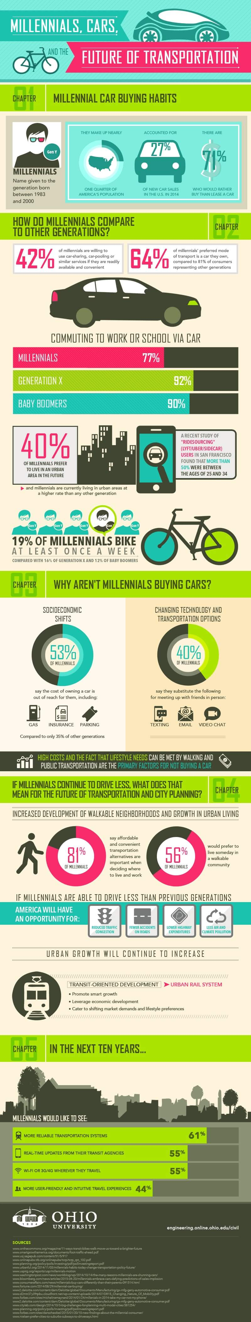 Millennials, Cars and the Future of Transportation infographic