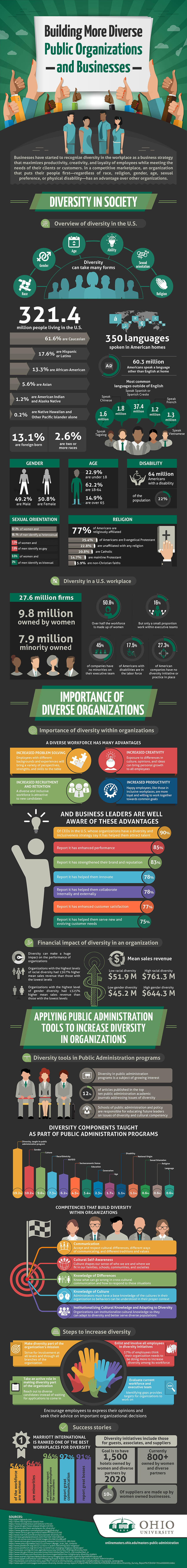 Public Administration: Building More Diverse Public Organizations and Businesses infographic