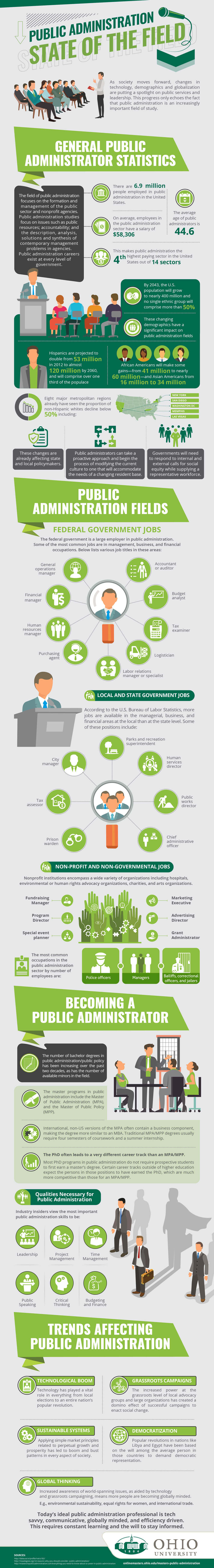 Public Administration: State of the Field infographic