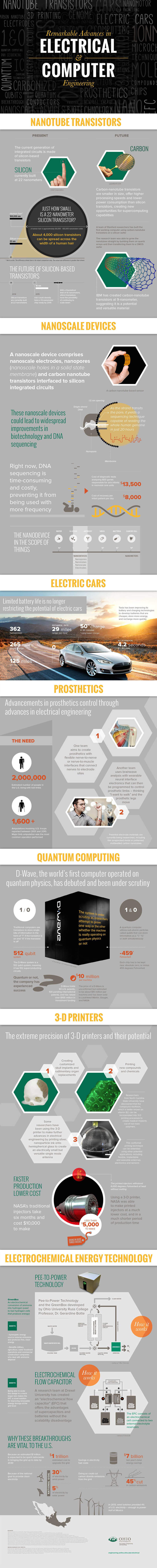 Remarkable Advances in Computer Engineering infographic