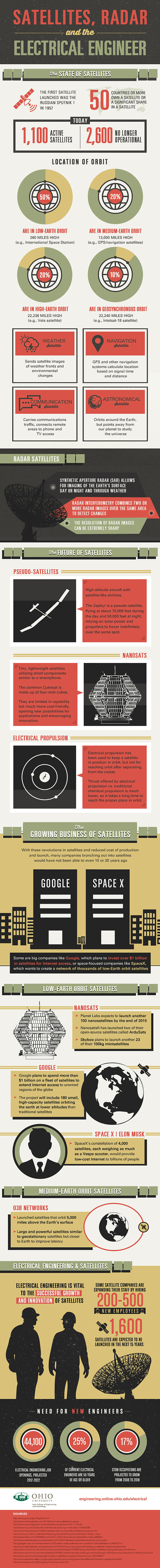 Satellites, Radar, and the Electrical Engineer infographic