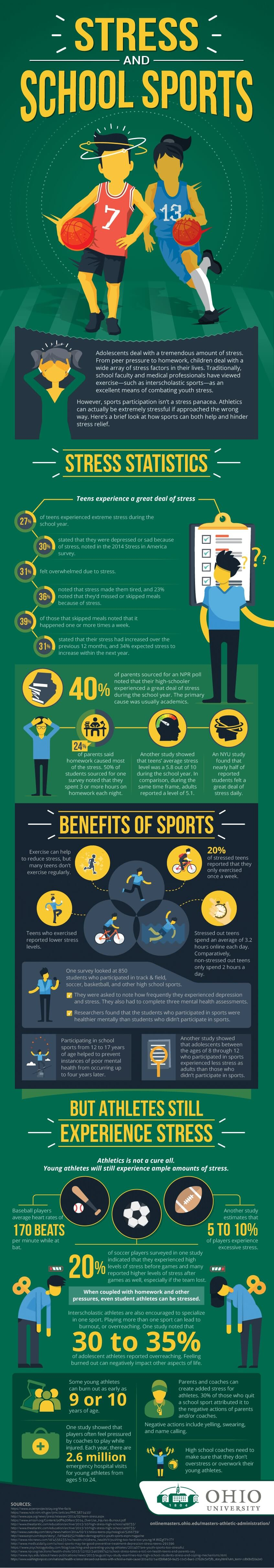 Stress and School sports infographic