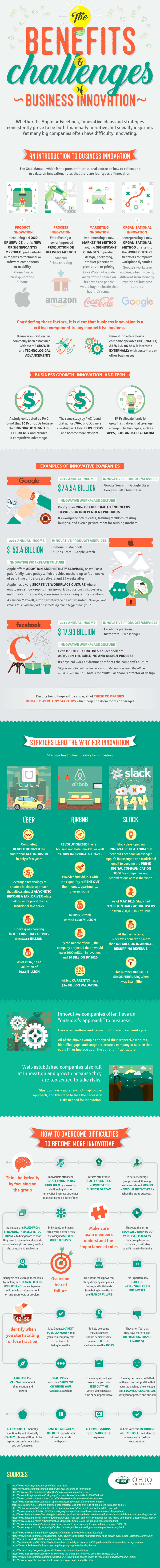 The Benefits Challenges of Business Innovation infographic