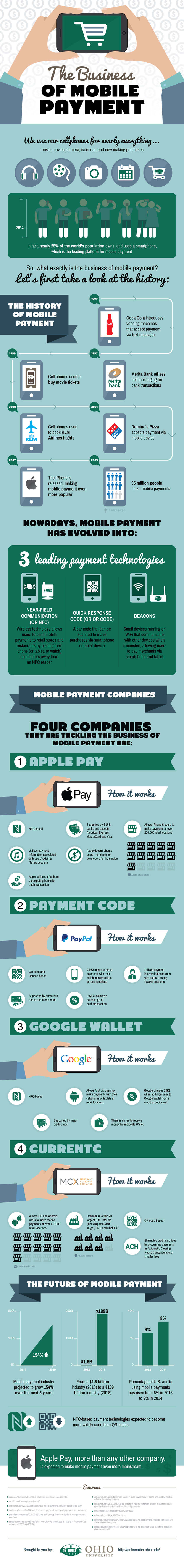 The Business of Mobile Payment Infographic